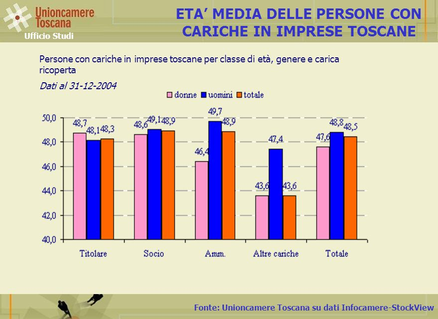 Fonte: Unioncamere Toscana su dati Infocamere-StockView ETA MEDIA DELLE PERSONE CON CARICHE IN IMPRESE TOSCANE Ufficio Studi Persone con cariche in imprese toscane per classe di età, genere e carica ricoperta Dati al 31-12-2004
