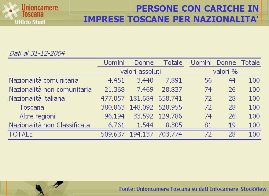 Fonte: Unioncamere Toscana su dati Infocamere-StockView PERSONE CON CARICHE IN IMPRESE TOSCANE PER NAZIONALITA Ufficio Studi