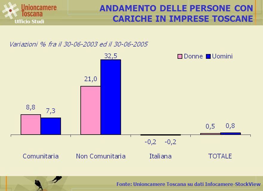 Fonte: Unioncamere Toscana su dati Infocamere-StockView ANDAMENTO DELLE PERSONE CON CARICHE IN IMPRESE TOSCANE Ufficio Studi