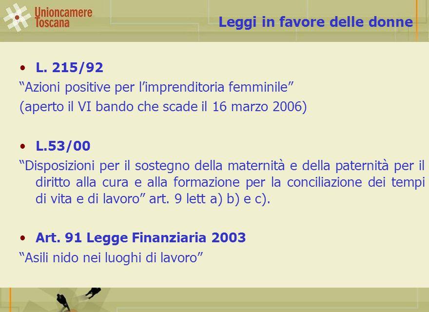 L. 215/92 Azioni positive per limprenditoria femminile (aperto il VI bando che scade il 16 marzo 2006) L.53/00 Disposizioni per il sostegno della mate