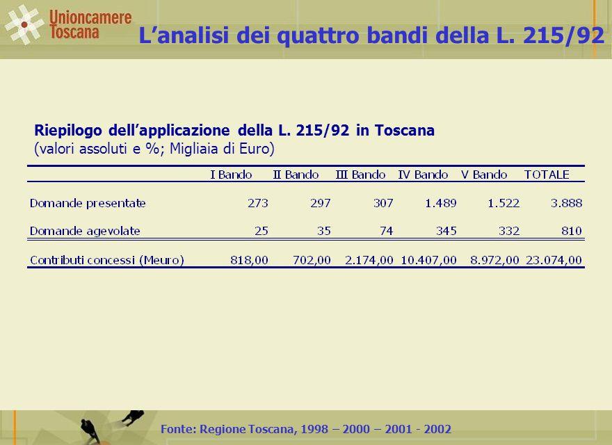 Fonte: Regione Toscana, 1998 – 2000 – 2001 - 2002 Lanalisi dei quattro bandi della L.
