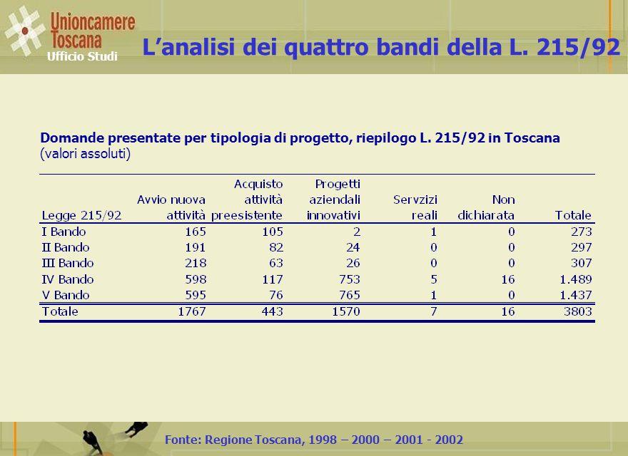 Ufficio Studi Domande presentate per tipologia di progetto, riepilogo L.