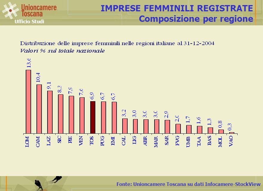 Fonte: Unioncamere Toscana su dati Infocamere-StockView IMPRESE FEMMINILI REGISTRATE Composizione per regione Ufficio Studi