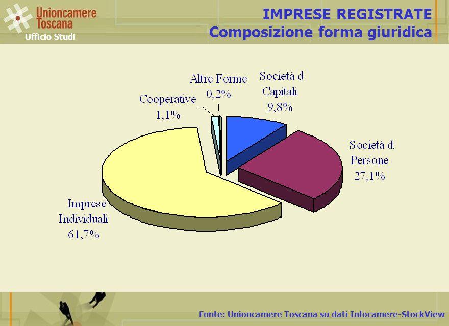Fonte: Unioncamere Toscana su dati Infocamere-StockView IMPRESE REGISTRATE Composizione forma giuridica Ufficio Studi