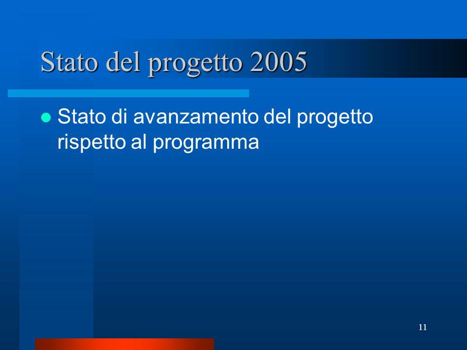11 Stato del progetto 2005 Stato di avanzamento del progetto rispetto al programma