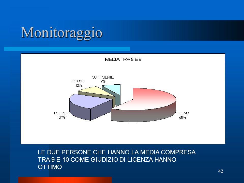 42 Monitoraggio LE DUE PERSONE CHE HANNO LA MEDIA COMPRESA TRA 9 E 10 COME GIUDIZIO DI LICENZA HANNO OTTIMO