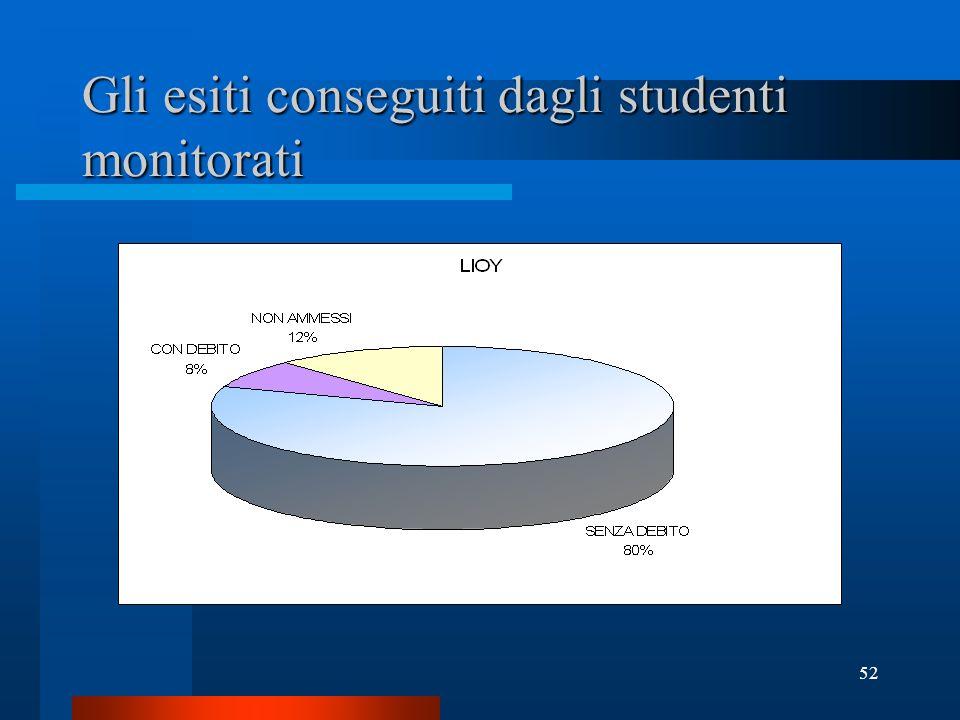 52 Gli esiti conseguiti dagli studenti monitorati