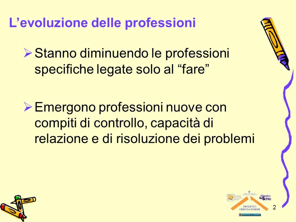 2 Stanno diminuendo le professioni specifiche legate solo al fare Emergono professioni nuove con compiti di controllo, capacità di relazione e di risoluzione dei problemi Levoluzione delle professioni