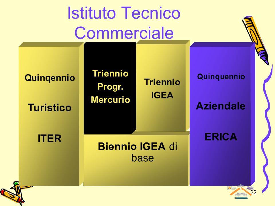 22 Istituto Tecnico Commerciale Biennio IGEA di base Triennio IGEA Triennio Progr. Mercurio Quinqennio Turistico ITER Quinquennio Aziendale ERICA