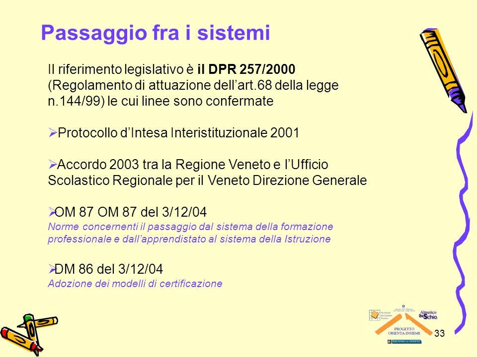 33 Passaggio fra i sistemi Il riferimento legislativo è il DPR 257/2000 (Regolamento di attuazione dellart.68 della legge n.144/99) le cui linee sono confermate Protocollo dIntesa Interistituzionale 2001 Accordo 2003 tra la Regione Veneto e lUfficio Scolastico Regionale per il Veneto Direzione Generale OM 87 OM 87 del 3/12/04 Norme concernenti il passaggio dal sistema della formazione professionale e dallapprendistato al sistema della Istruzione DM 86 del 3/12/04 Adozione dei modelli di certificazione