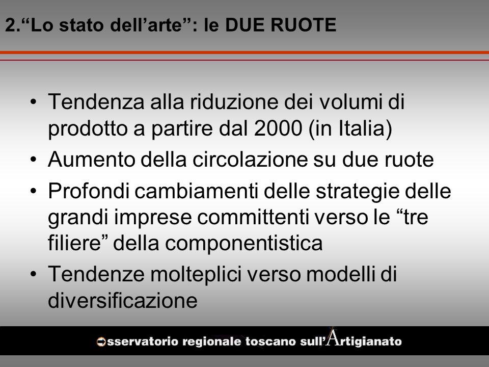 Tendenza alla riduzione dei volumi di prodotto a partire dal 2000 (in Italia) Aumento della circolazione su due ruote Profondi cambiamenti delle strategie delle grandi imprese committenti verso le tre filiere della componentistica Tendenze molteplici verso modelli di diversificazione 2.Lo stato dellarte: le DUE RUOTE