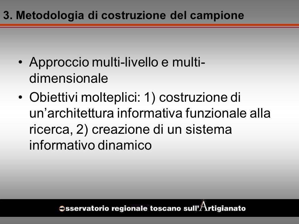 3. Metodologia di costruzione del campione Approccio multi-livello e multi- dimensionale Obiettivi molteplici: 1) costruzione di unarchitettura inform