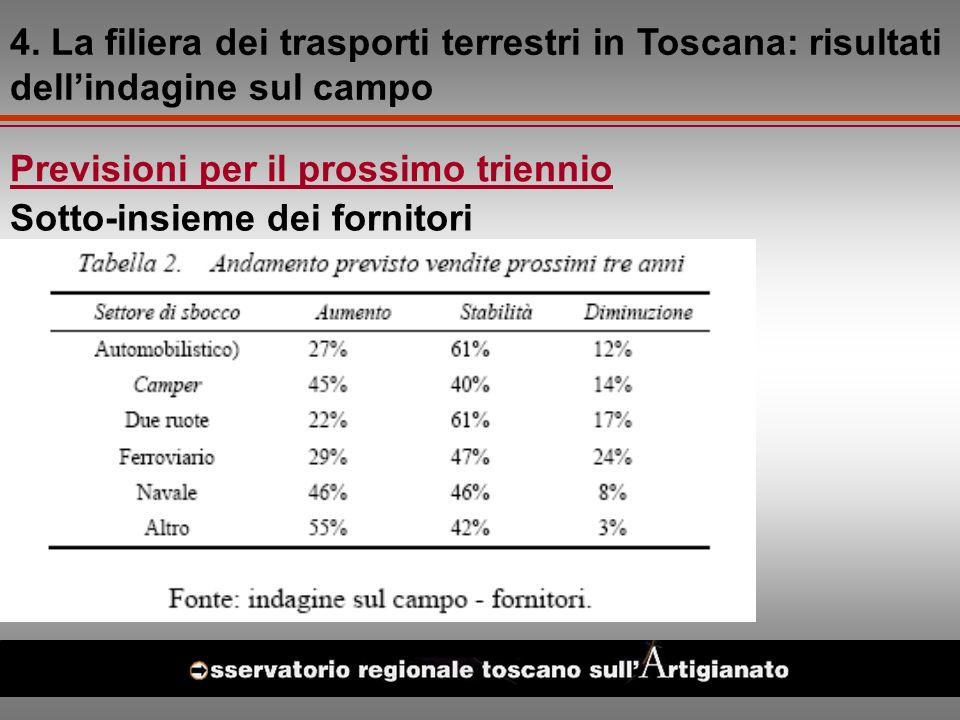 Previsioni per il prossimo triennio Sotto-insieme dei fornitori 4.
