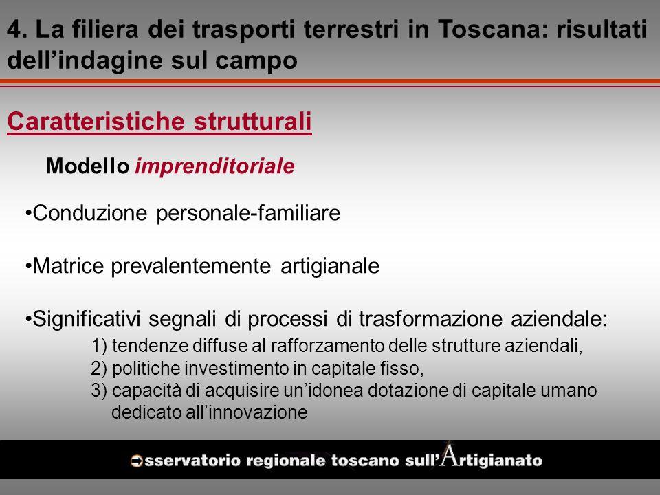 Caratteristiche strutturali Modello imprenditoriale 4.