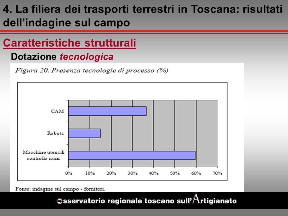 Caratteristiche strutturali Dotazione tecnologica 4.