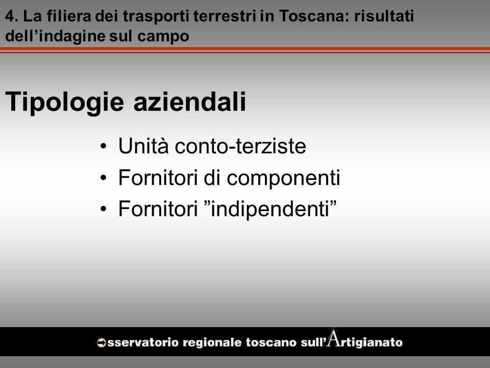 Tipologie aziendali Unità conto-terziste Fornitori di componenti Fornitori indipendenti 4.