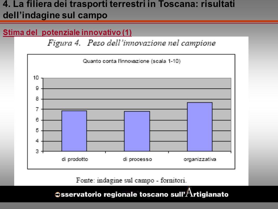 Stima del potenziale innovativo (1) 4.