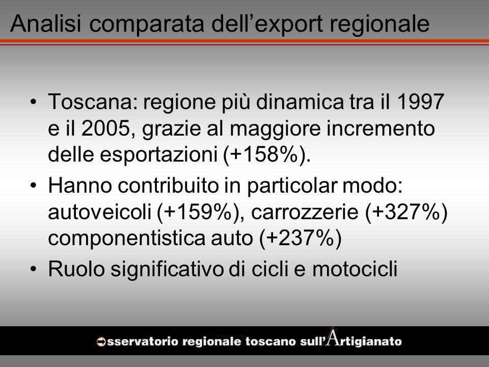 Analisi comparata dellexport regionale Toscana: regione più dinamica tra il 1997 e il 2005, grazie al maggiore incremento delle esportazioni (+158%).