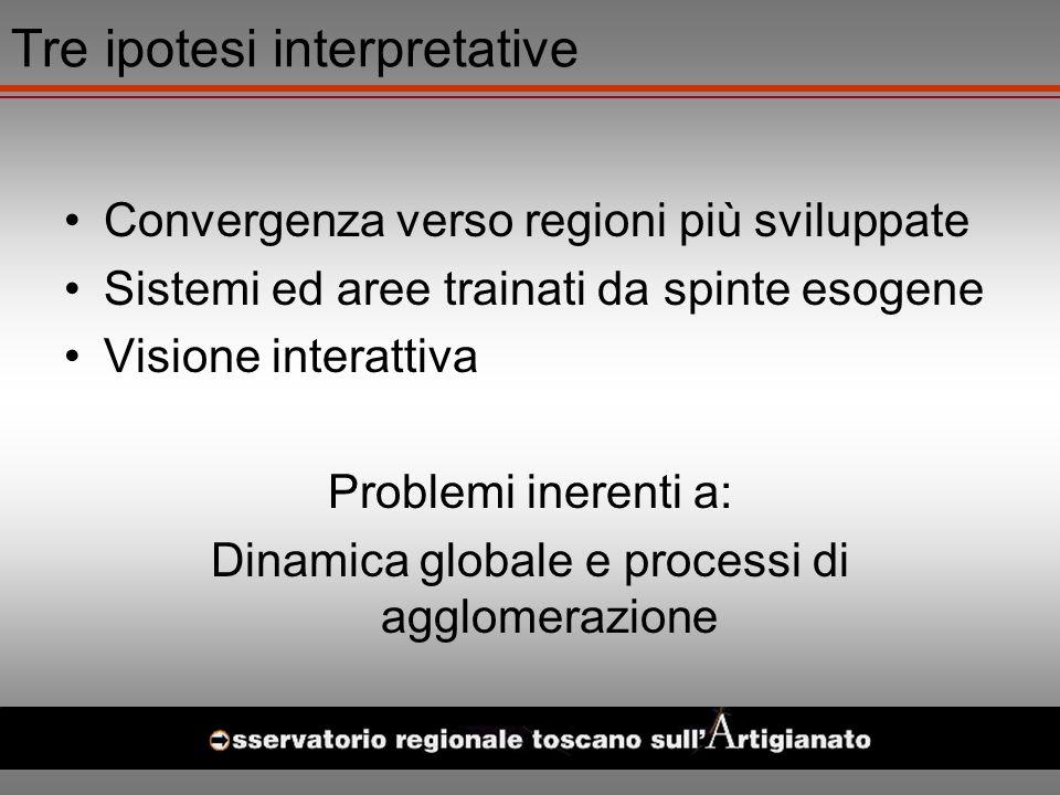 Tre ipotesi interpretative Convergenza verso regioni più sviluppate Sistemi ed aree trainati da spinte esogene Visione interattiva Problemi inerenti a: Dinamica globale e processi di agglomerazione
