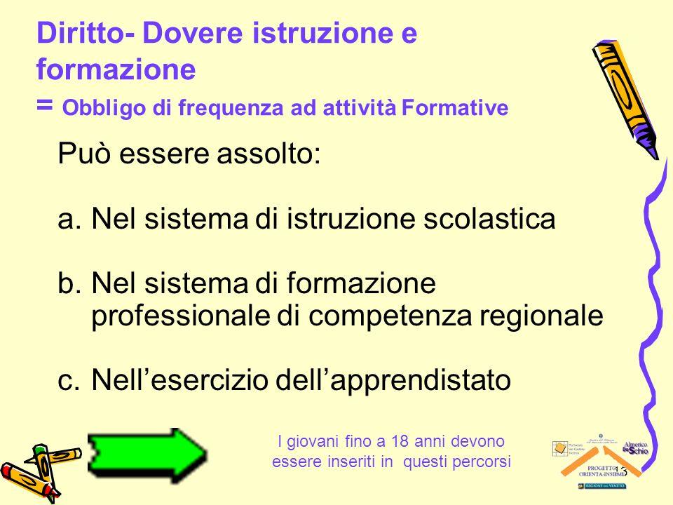 13 Diritto- Dovere istruzione e formazione = Obbligo di frequenza ad attività Formative Può essere assolto: a.Nel sistema di istruzione scolastica b.N