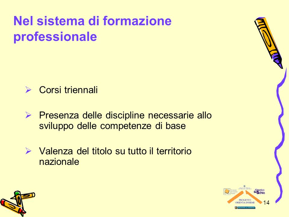 14 Nel sistema di formazione professionale Corsi triennali Presenza delle discipline necessarie allo sviluppo delle competenze di base Valenza del tit