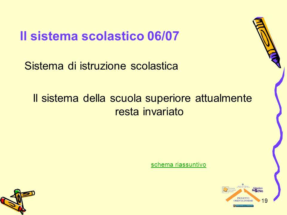 19 Il sistema scolastico 06/07 Sistema di istruzione scolastica Il sistema della scuola superiore attualmente resta invariato schema riassuntivo