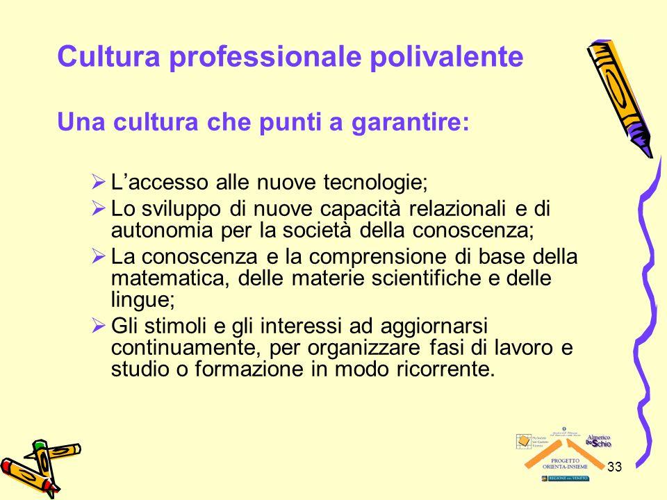 33 Cultura professionale polivalente Una cultura che punti a garantire: Laccesso alle nuove tecnologie; Lo sviluppo di nuove capacità relazionali e di
