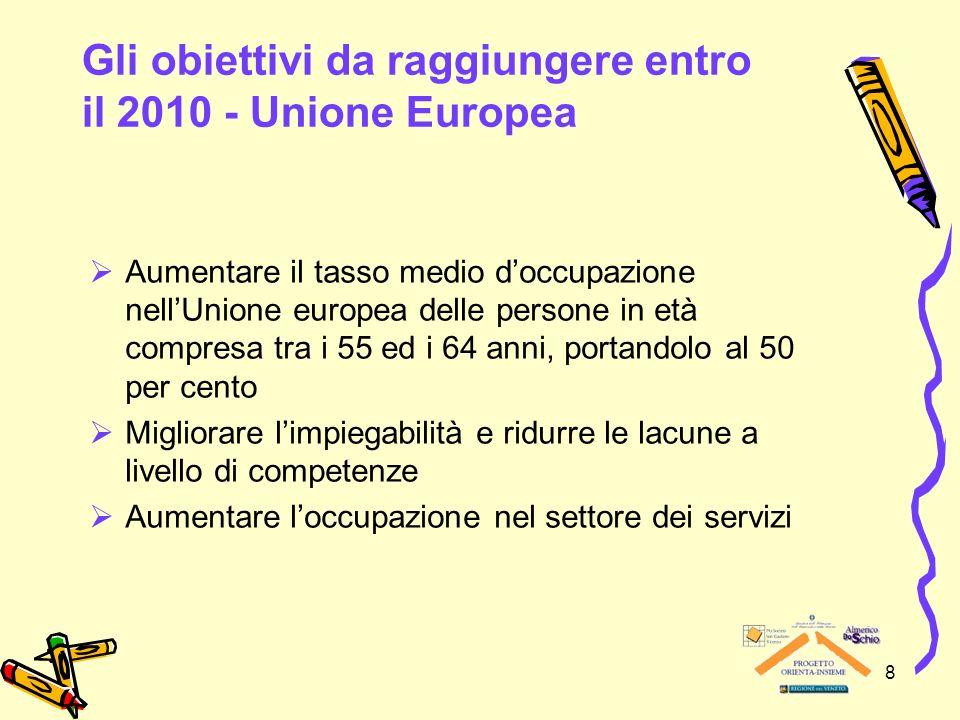 8 Gli obiettivi da raggiungere entro il 2010 - Unione Europea Aumentare il tasso medio doccupazione nellUnione europea delle persone in età compresa t
