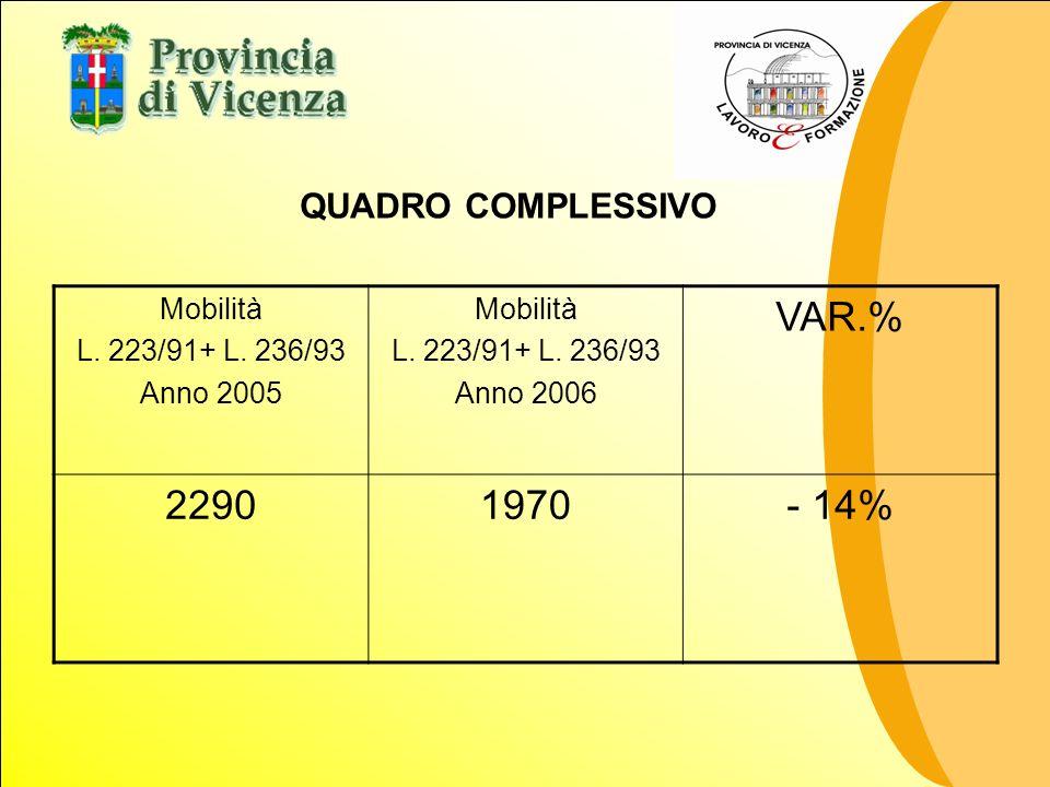 Mobilità L. 223/91+ L. 236/93 Anno 2005 Mobilità L. 223/91+ L. 236/93 Anno 2006 VAR.% 22901970- 14% QUADRO COMPLESSIVO