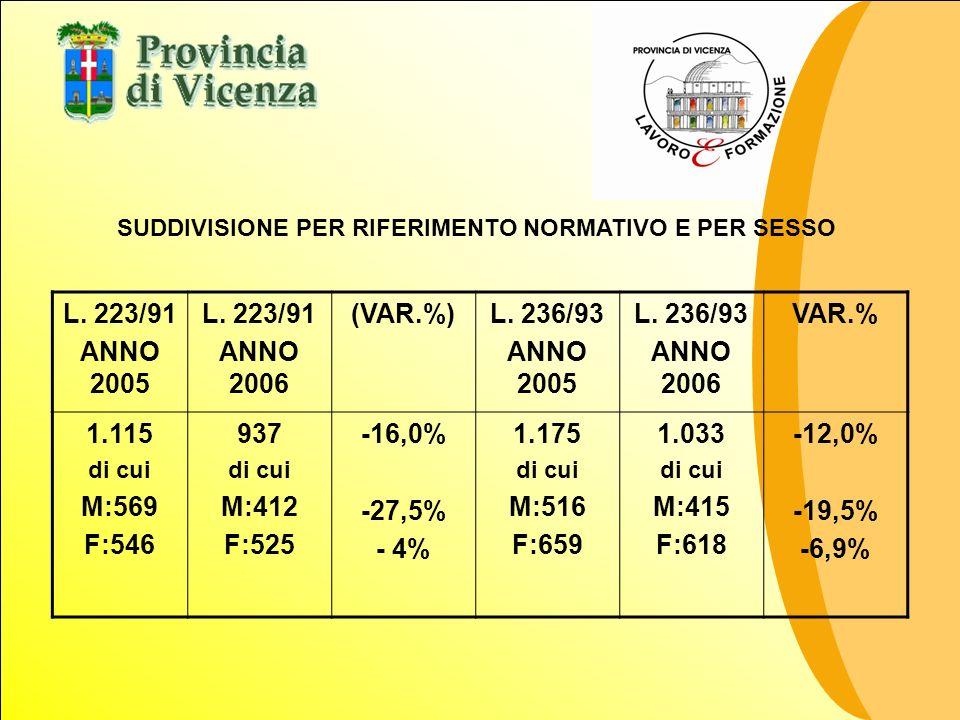 SUDDIVISIONE PER RIFERIMENTO NORMATIVO E PER SESSO L. 223/91 ANNO 2005 L. 223/91 ANNO 2006 (VAR.%)L. 236/93 ANNO 2005 L. 236/93 ANNO 2006 VAR.% 1.115