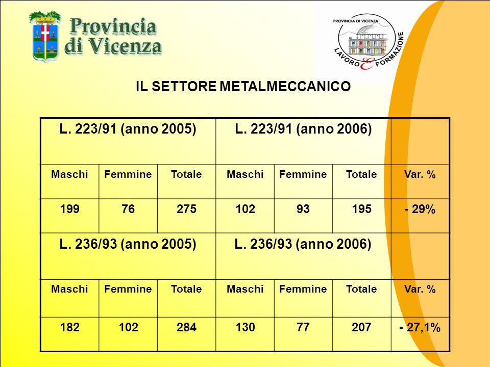 IL SETTORE METALMECCANICO L. 223/91 (anno 2005)L. 223/91 (anno 2006) MaschiFemmineTotaleMaschiFemmineTotaleVar. % 1997627510293195- 29% L. 236/93 (ann