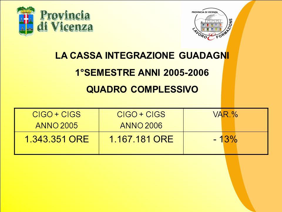 CIGO + CIGS ANNO 2005 CIGO + CIGS ANNO 2006 VAR.% 1.343.351 ORE1.167.181 ORE- 13% LA CASSA INTEGRAZIONE GUADAGNI 1°SEMESTRE ANNI 2005-2006 QUADRO COMP