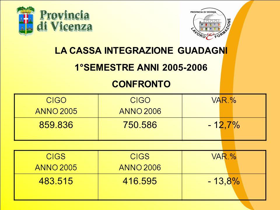 CIGO ANNO 2005 CIGO ANNO 2006 VAR.% 859.836750.586- 12,7% LA CASSA INTEGRAZIONE GUADAGNI 1°SEMESTRE ANNI 2005-2006 CONFRONTO CIGS ANNO 2005 CIGS ANNO 2006 VAR.% 483.515416.595- 13,8%