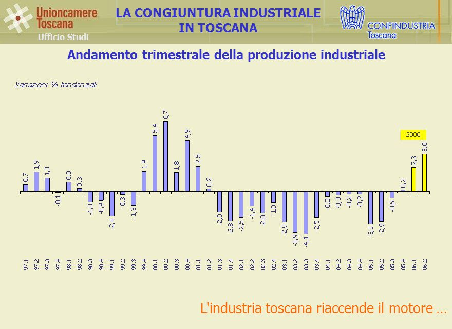 Andamento trimestrale della produzione industriale Ufficio Studi LA CONGIUNTURA INDUSTRIALE IN TOSCANA L industria toscana riaccende il motore …