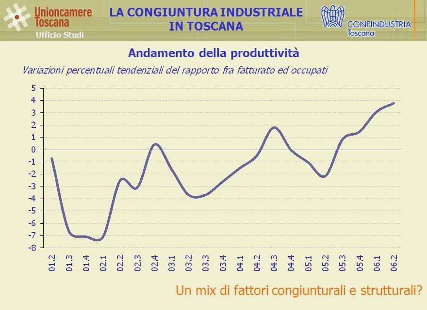 Andamento della produttività Ufficio Studi LA CONGIUNTURA INDUSTRIALE IN TOSCANA Un mix di fattori congiunturali e strutturali
