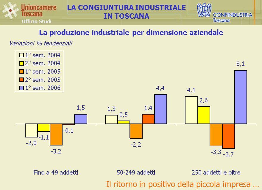 La produzione industriale per dimensione aziendale Ufficio Studi LA CONGIUNTURA INDUSTRIALE IN TOSCANA Il ritorno in positivo della piccola impresa …