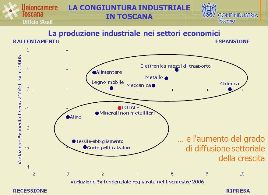 La produzione industriale nei settori economici Ufficio Studi LA CONGIUNTURA INDUSTRIALE IN TOSCANA … e l aumento del grado di diffusione settoriale della crescita
