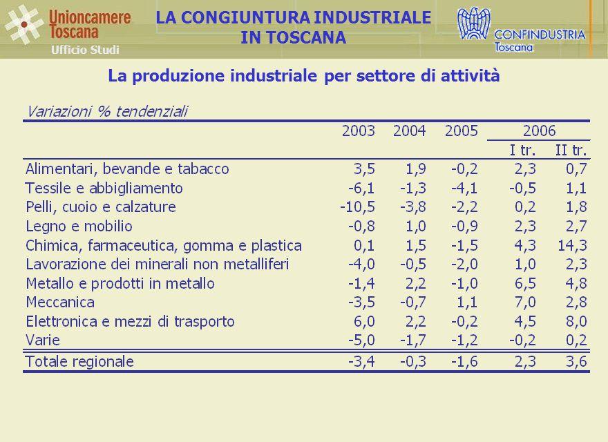 La produzione industriale per settore di attività Ufficio Studi LA CONGIUNTURA INDUSTRIALE IN TOSCANA
