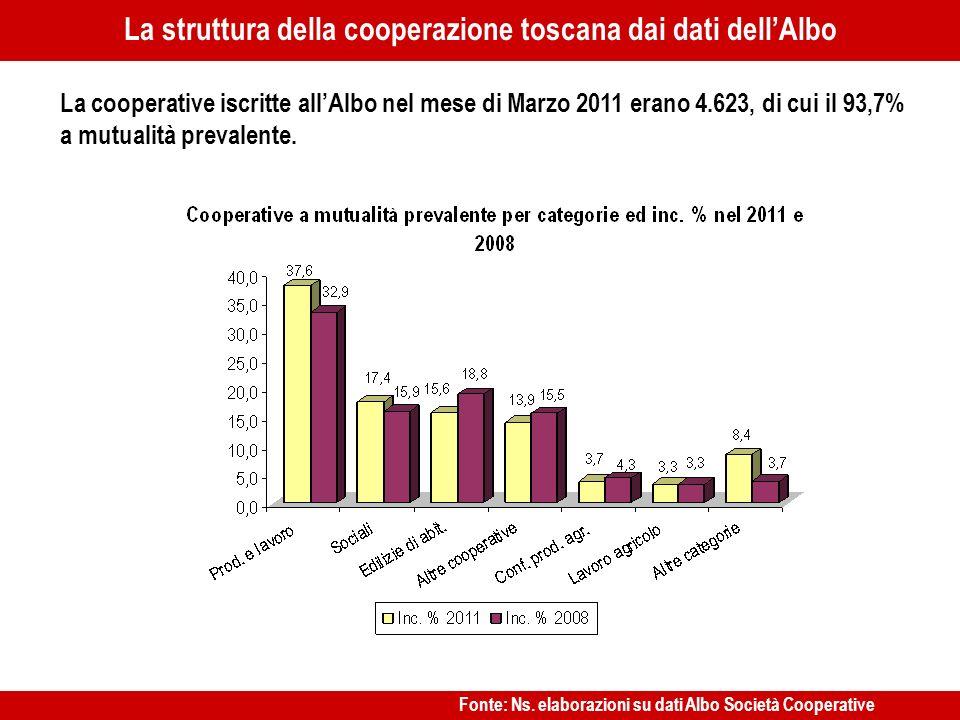 …… La cooperative iscritte allAlbo nel mese di Marzo 2011 erano 4.623, di cui il 93,7% a mutualità prevalente. La struttura della cooperazione toscana