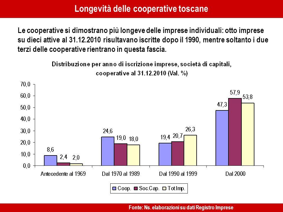 …… Le cooperative si dimostrano più longeve delle imprese individuali: otto imprese su dieci attive al 31.12.2010 risultavano iscritte dopo il 1990, mentre soltanto i due terzi delle cooperative rientrano in questa fascia.