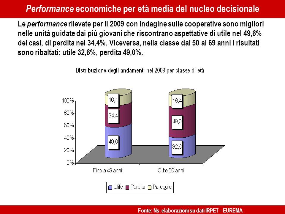 …… Le performance rilevate per il 2009 con indagine sulle cooperative sono migliori nelle unità guidate dai più giovani che riscontrano aspettative di utile nel 49,6% dei casi, di perdita nel 34,4%.