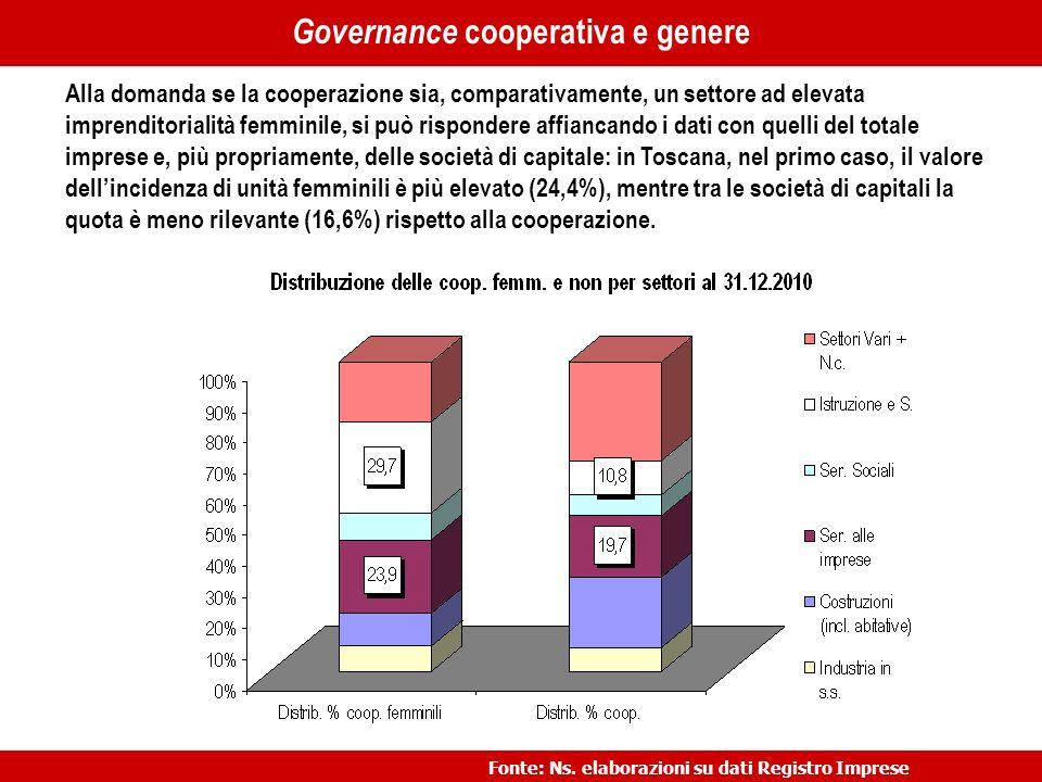 …… Alla domanda se la cooperazione sia, comparativamente, un settore ad elevata imprenditorialità femminile, si può rispondere affiancando i dati con quelli del totale imprese e, più propriamente, delle società di capitale: in Toscana, nel primo caso, il valore dellincidenza di unità femminili è più elevato (24,4%), mentre tra le società di capitali la quota è meno rilevante (16,6%) rispetto alla cooperazione.