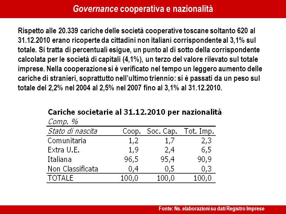 …… Rispetto alle 20.339 cariche delle società cooperative toscane soltanto 620 al 31.12.2010 erano ricoperte da cittadini non italiani corrispondente al 3,1% sul totale.