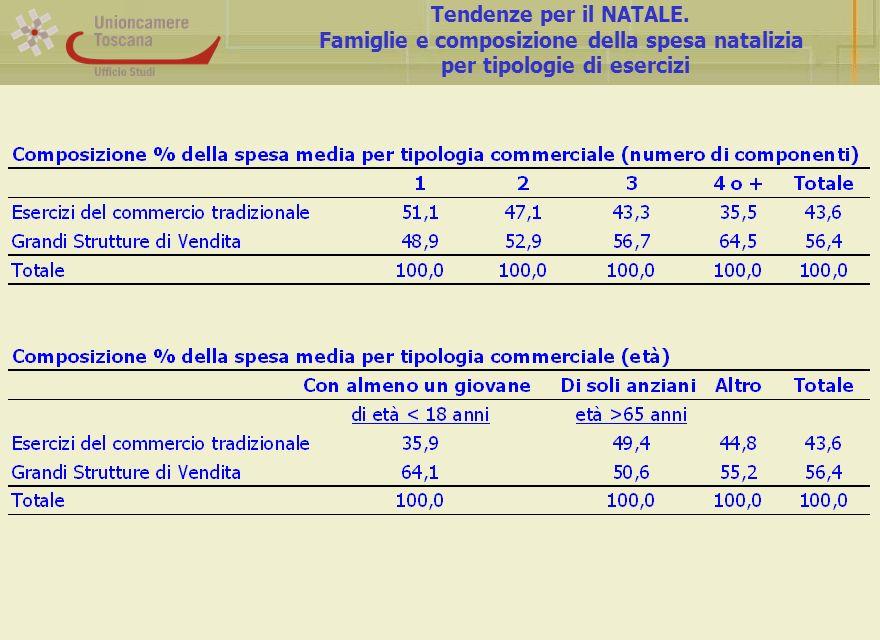 Tendenze per il NATALE. Famiglie e composizione della spesa natalizia per tipologie di esercizi