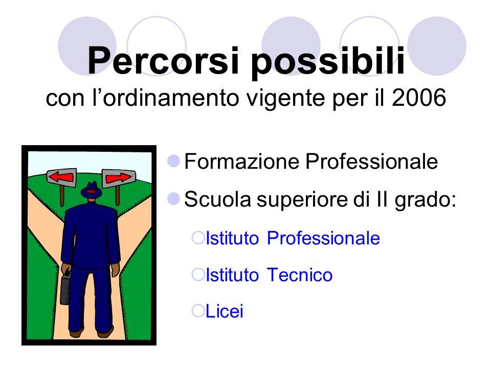 Percorsi possibili con lordinamento vigente per il 2006 Formazione Professionale Scuola superiore di II grado: Istituto Professionale Istituto Tecnico Licei