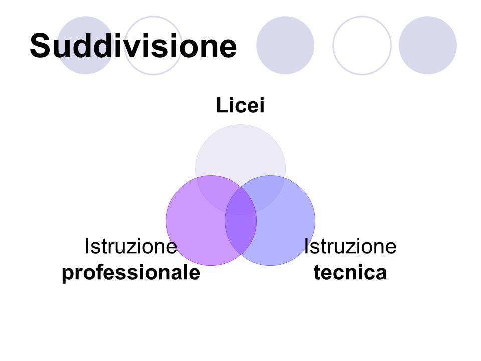 Suddivisione Licei Istruzione tecnica Istruzione professionale