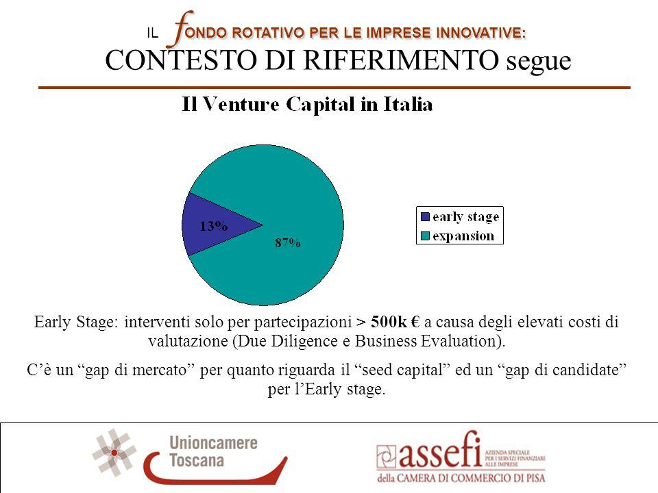 f ONDO ROTATIVOPER LE IMPRESE INNOVATIVE: IL f ONDO ROTATIVO PER LE IMPRESE INNOVATIVE: CONTESTO DI RIFERIMENTO segue I FONDI LOCALI PER LEARLY STAGE IN TOSCANA 1.SICI (Toscana Venture e Centro Invest) 2.Fiditoscana (Fondo Idea, Fondo PMI e Prestiti partecipativi) 3.Sviluppo Italia e Regione Toscana (Fondo di Early Stage) ALTRE INIZIATIVE IN CORSO IN TOSCANA ED IN ITALIA 1.SICI Fondo Toscana Innovazione 2.Bio Fund spa (Fondazione Toscana Life Sciences) 3.Associazione italiana parchi scientifici e tecnologici 4.Lo Strumento Finanziario di Sistema promosso dallUnione Nazionale I fondi locali che operano in Toscana raramente intervengono sotto la soglia dei 500.000 e mai sotto quella dei 300.000.