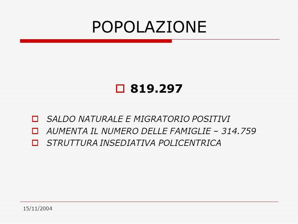 15/11/2004 POPOLAZIONE 819.297 SALDO NATURALE E MIGRATORIO POSITIVI AUMENTA IL NUMERO DELLE FAMIGLIE – 314.759 STRUTTURA INSEDIATIVA POLICENTRICA