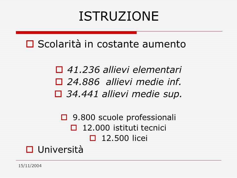 15/11/2004 ISTRUZIONE Scolarità in costante aumento 41.236 allievi elementari 24.886 allievi medie inf.