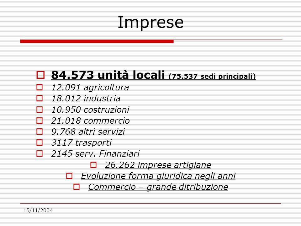 15/11/2004 Imprese 84.573 unità locali (75.537 sedi principali) 12.091 agricoltura 18.012 industria 10.950 costruzioni 21.018 commercio 9.768 altri servizi 3117 trasporti 2145 serv.